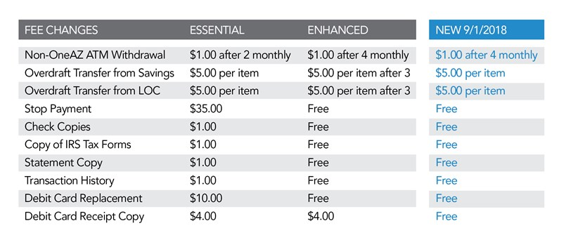Table of fee schedule changes effective September 1